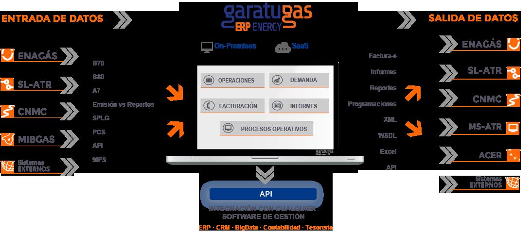 esquema flujo de la información ERP GAS