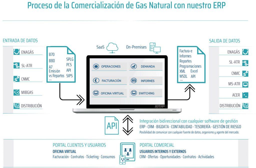 Esquema del Software para la Energia y las comercializadoras de gas