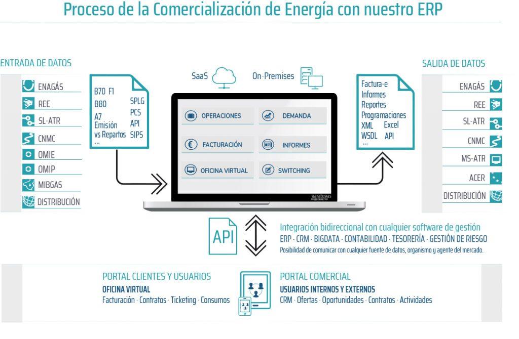 software-sector-energetico-comercializacion-garatuenergy