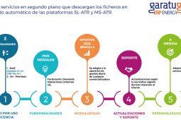 Funcionalidades de la aplicacion para gestion de gas para comercializadoras. Funciones