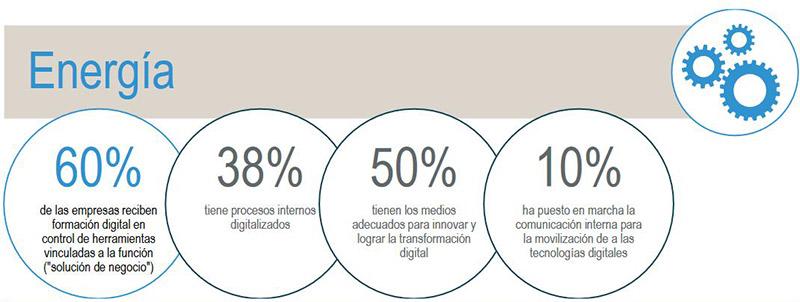 Transformacion digital en el sector energetico español para comercializadoras de gas