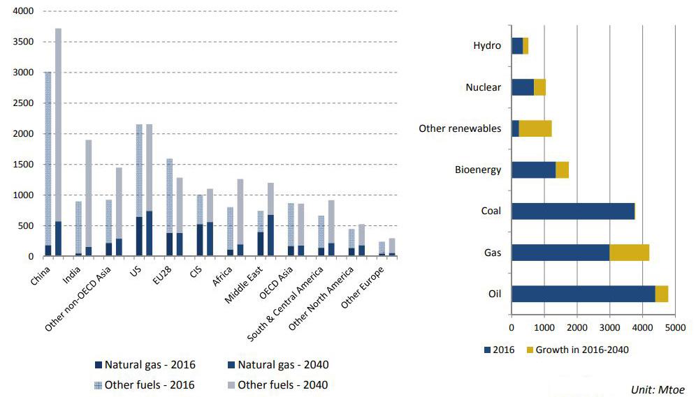 Crecimiento de la demanda de energía regional primaria y contribución del gas natural