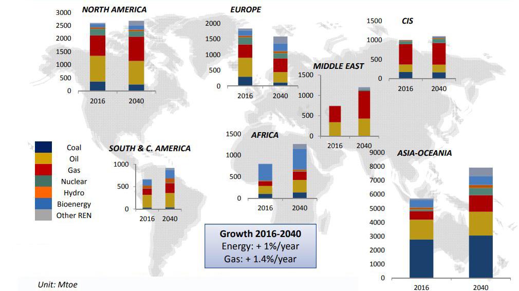 Perspectivas para el balance energético por región