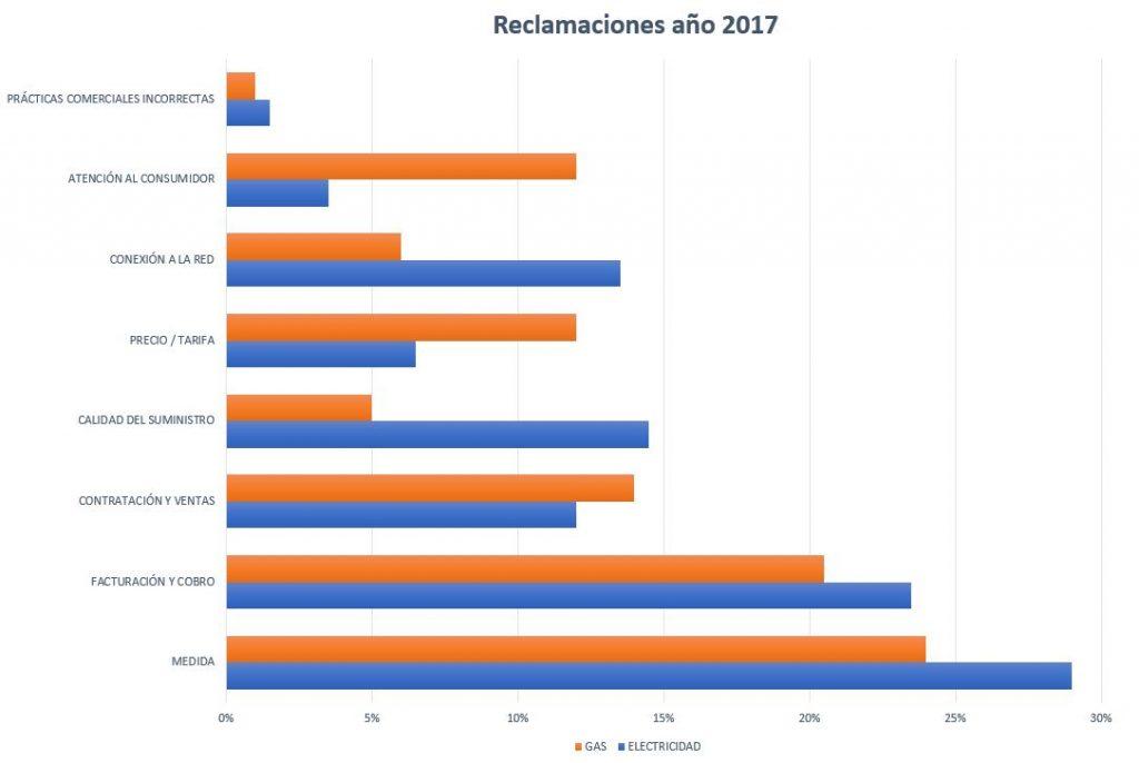 Motivos de las reclamaciones en los sectores eléctrico y de gas natural en el año 2017