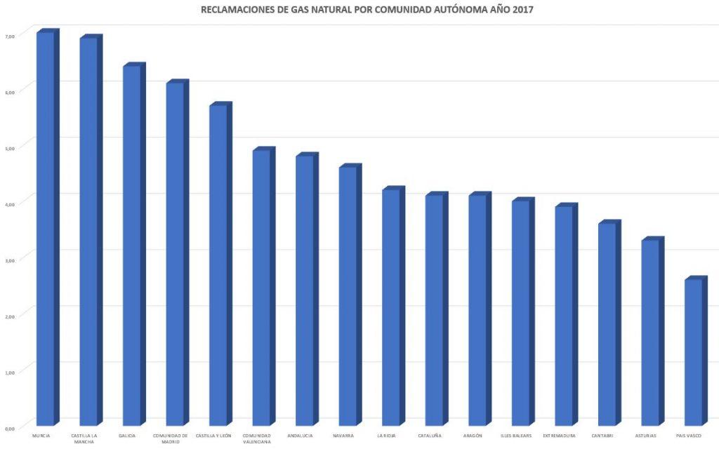 Número de reclamaciones de suministro de gas natural por comunidad autónoma, año 2017