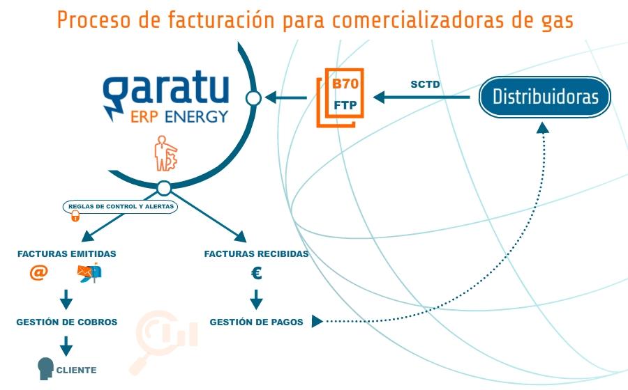 Proceso de facturación del software para la energia para comercializadoras de gas